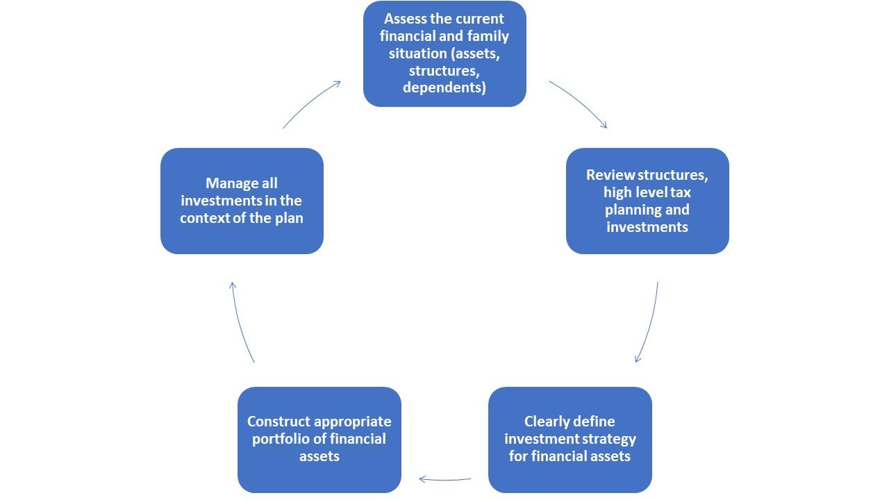 KPFS Estate Planning Process